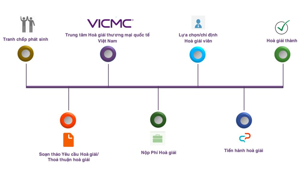 Quy trình hoà giải tranh chấp thương mại tại VICMC
